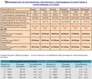 Котлы электродные Галан продажа во Львове